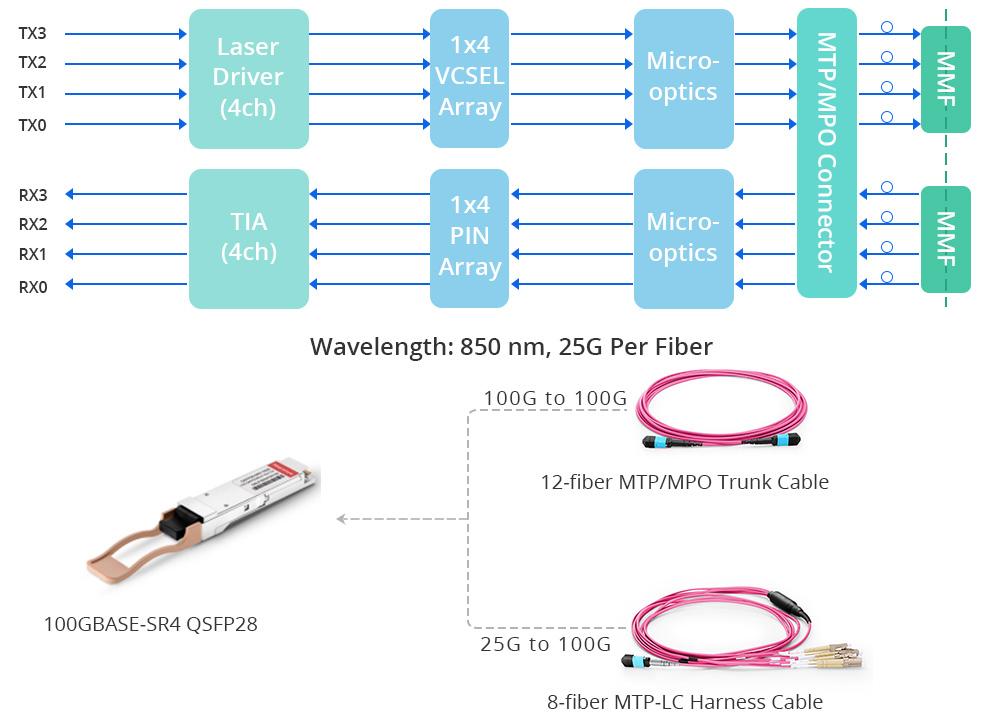 100GBASE-SR4 qsfp28 working principle