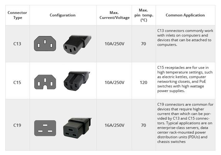 IEC C13, C15, C19 connector
