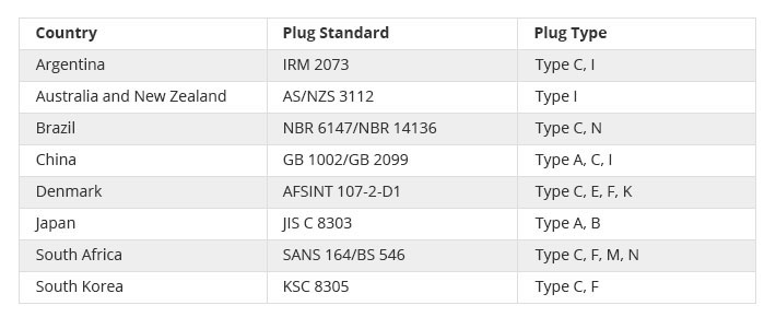 plug standards in different countries