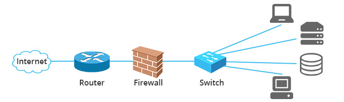 How switch, router and firewall are connected in a network