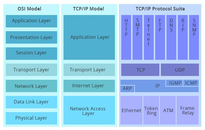 comparison of OSI and TCPIP