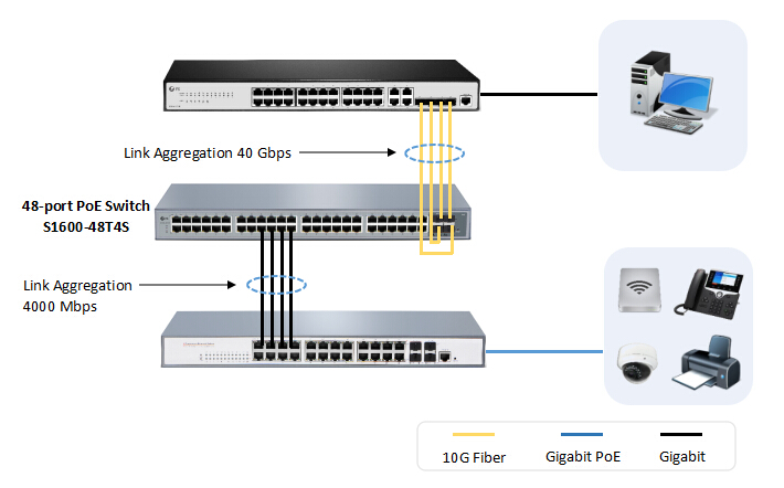 deploying the 48-port Gigabit PoE switch FS S1600-48T4S as a core switch