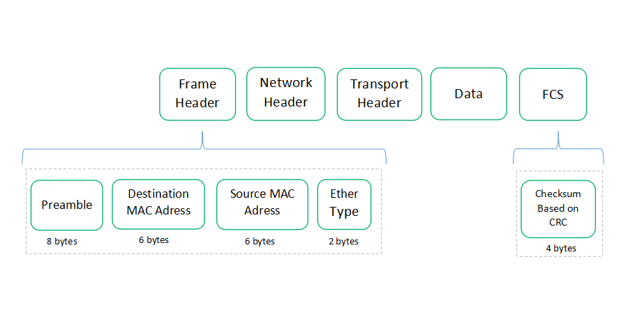 structure of a complete data frame