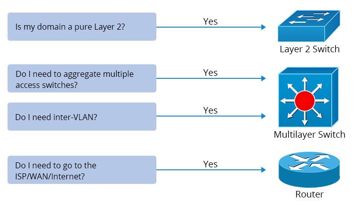 коммутатор-уровня 2-коммутатор уровня-3-и-маршрутизатор