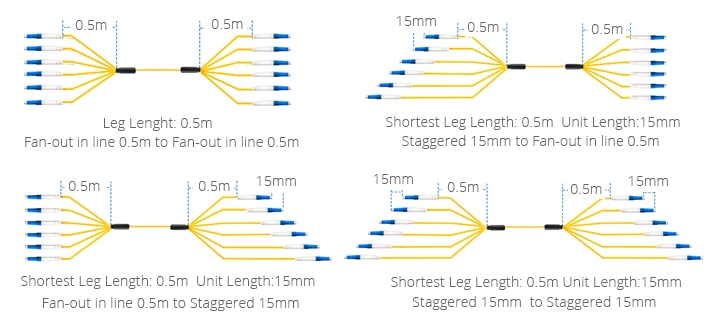 Customized indoor/outdoor multifiber cables of same length fan-out legs and different length staggered legs