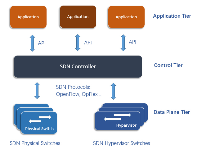 Communications between SDN switches, SDN controller and applications