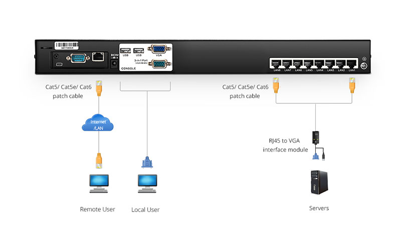 What is a kvm switch