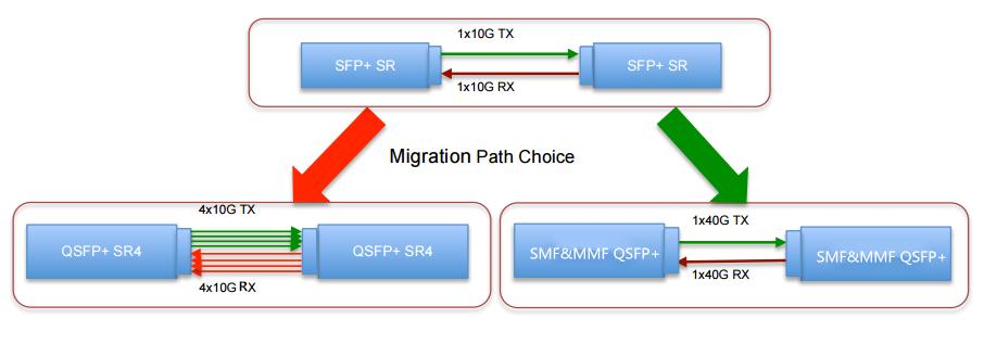 Fiber-requirements-for-a-single-link-using-40g-SR4-or-QSFP-40G-UNIV