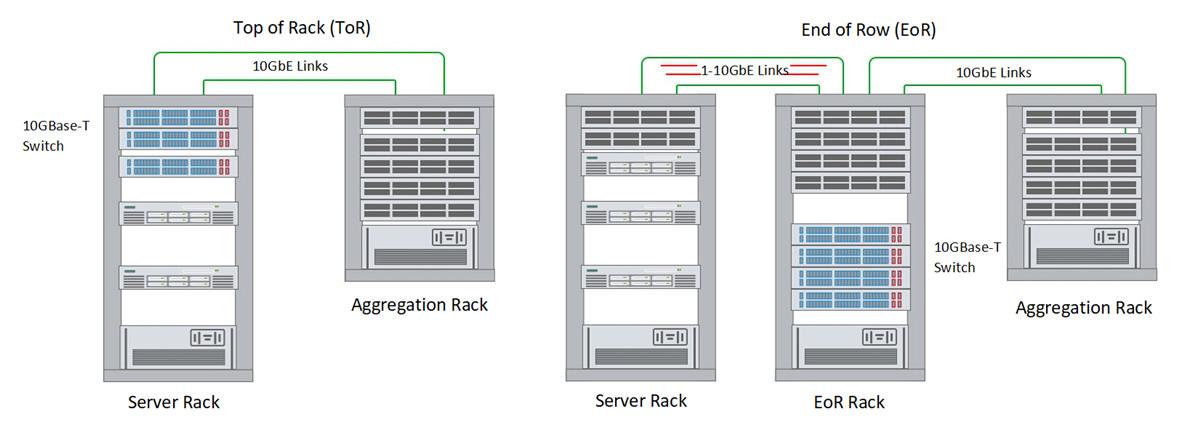 10 gigabit ethernet switch for ToR EoR