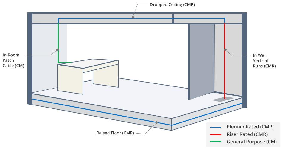 Application du CM, CMR et CMP
