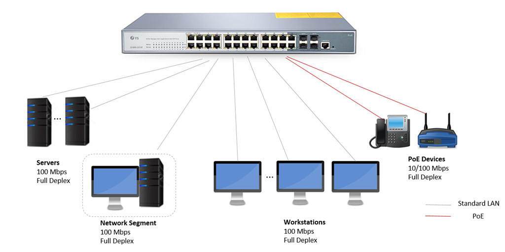 24 port managed poe switch for lan