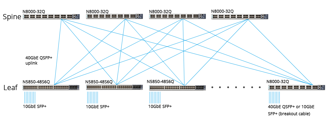 Spine-leaf topology with 10 gigabit switch