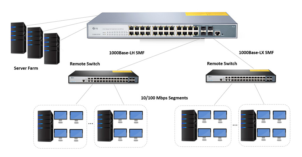 24 port managed poe switch for remote connection with fiber