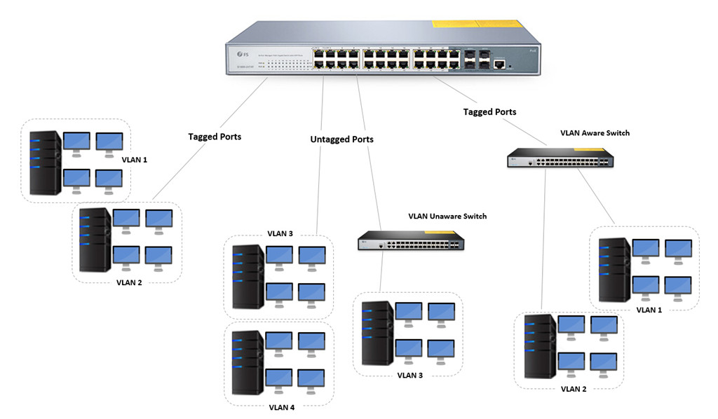 24 port managed poe switch vlan configuration