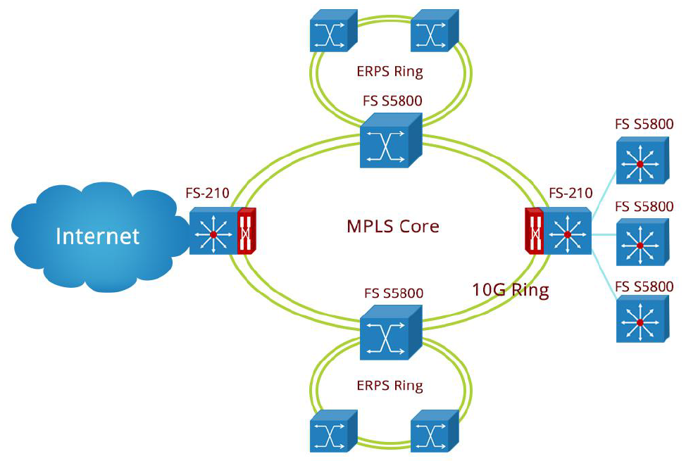using FS S5800 Series for Data Center Access network