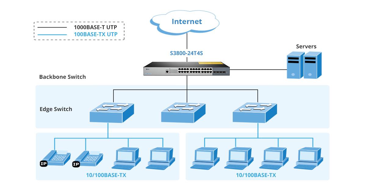 Enterprise Backbone Switch
