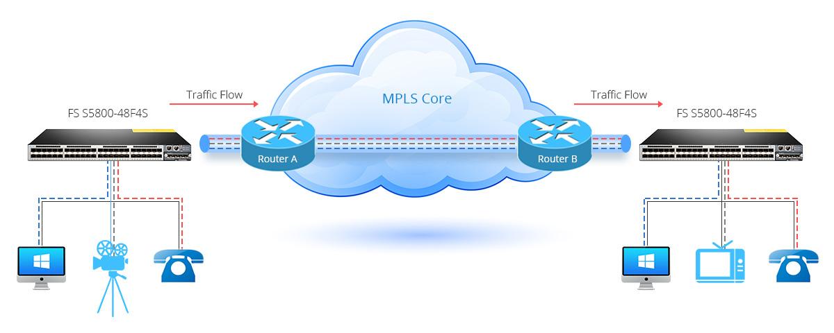 MPLS-Based QoS