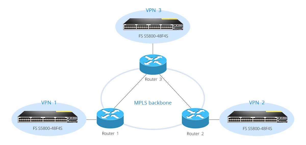 MPLS-Based VPN