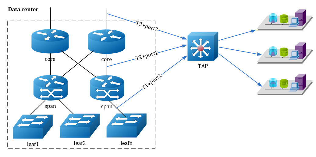aggregation tap in data center