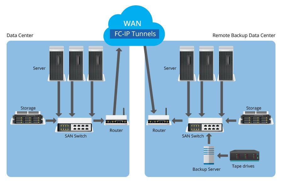ip storage - FCIP