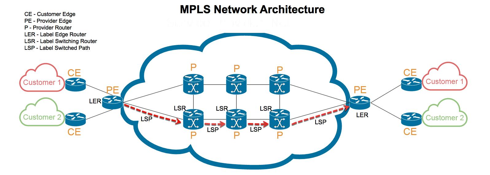 VPN vs MPLS: MPLS