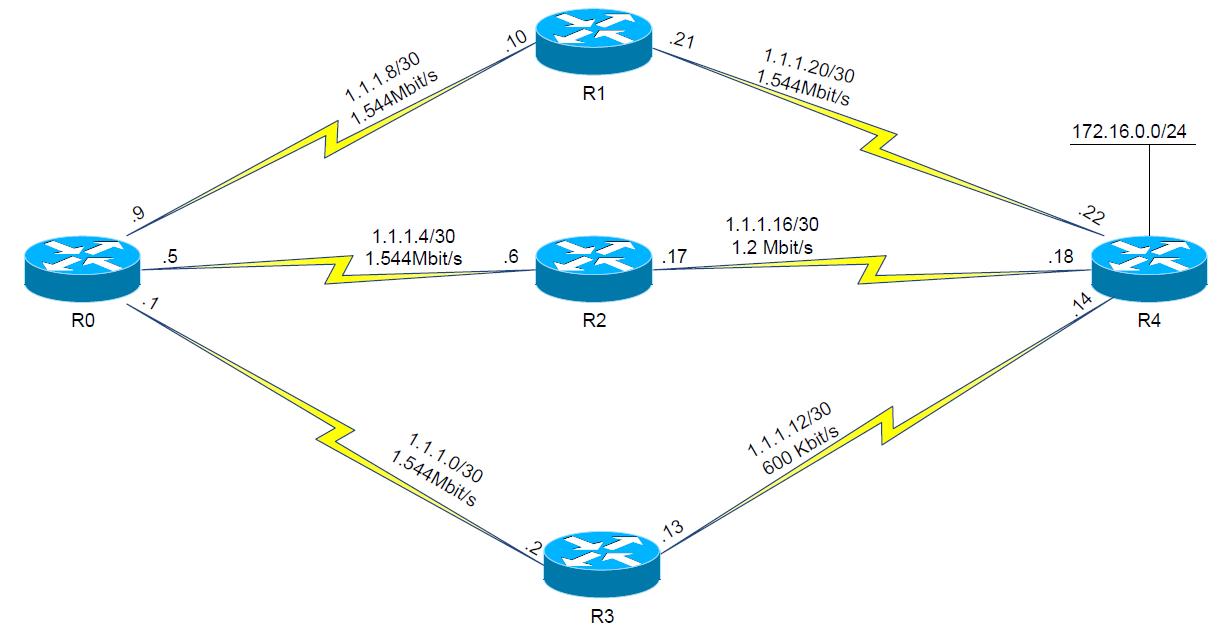 EIGRP vs OSPF: EIGRP