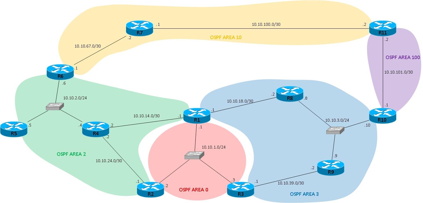 EIGRP vs OSPF: OSPF
