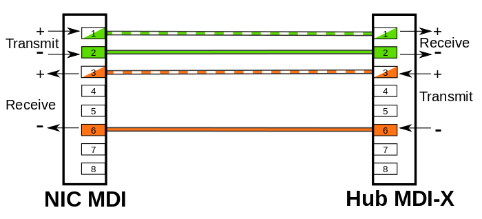 MDI to MDIX using straight through cable