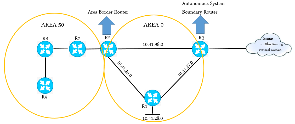 what is ospf in networking