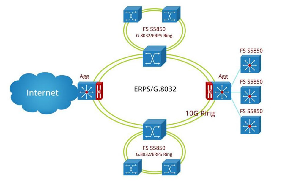 32-port switch in metro ring topology