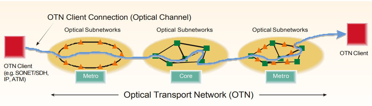 OTN-(оптическая-транспортная-сеть)