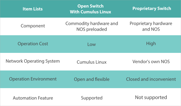 Open Switch With Cumulus Linux OS vs Proprietary Switch