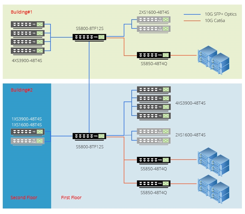 10G Enterprise Network Solution with FS S-Series Network Switches