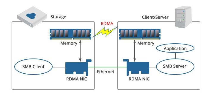 RDMA Technology
