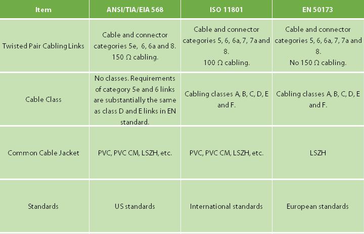 TIA 568 vs ISO 11801 vs EN 50173