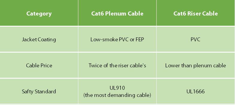 Cat6 plenum cable vs. Cat6 riser cable