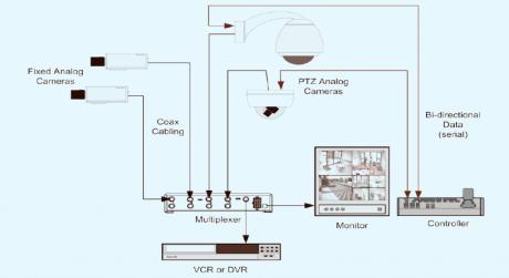 https://media.fs.com/images/solution/analog-video-networks-1024x664.png