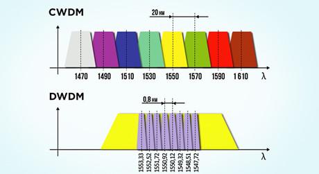 https://media.fs.com/images/solution/dwdm-and-cwdm-wavelength.jpg