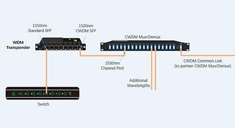 https://media.fs.com/images/solution/fiber-optic-transponder-(oeo)-in-wdm-system.jpg