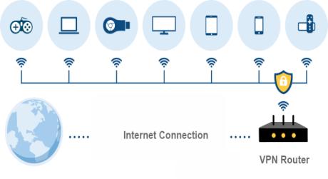https://media.fs.com/images/solution/how-vpn-router-works.png