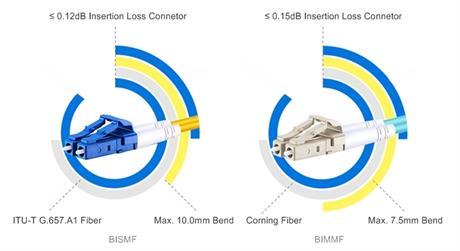 https://media.fs.com/images/solution/jarretière-optique-bif.jpg