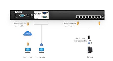 https://media.fs.com/images/solution/kvm-switches.jpg