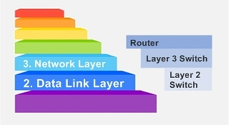 https://media.fs.com/images/solution/layer-2-switch-vs-layer-3-switch.jpg