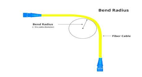 https://media.fs.com/images/solution/minimum-bend-radius-fiber-cable.jpg