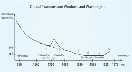 https://media.fs.com/images/solution/optical-transmission-windows-and-wavelength-1.jpg