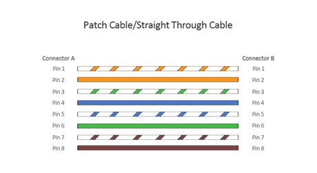 https://media.fs.com/images/solution/patch-cable-wiring-scheme.jpg