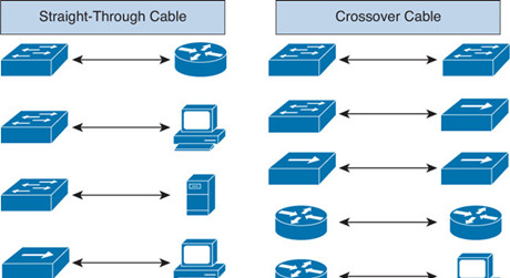 https://media.fs.com/images/solution/straight-through-or-crossover-cable.jpg