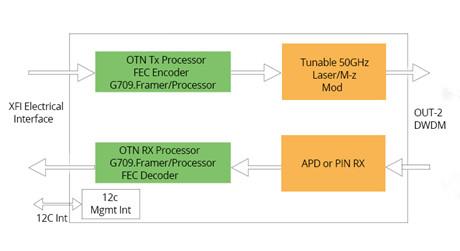 https://media.fs.com/images/solution/tunable-transceiver.jpg