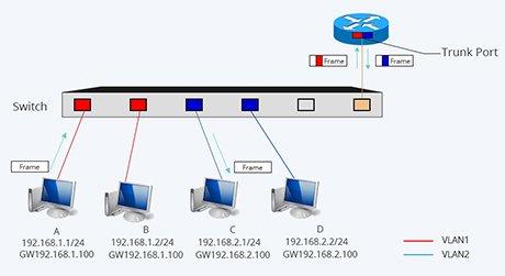 https://media.fs.com/images/solution/vlan-configuration.jpg