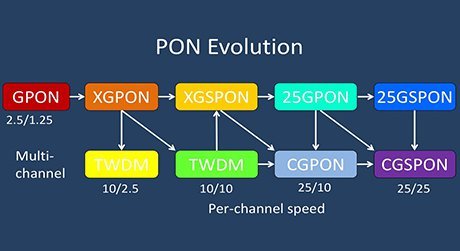 https://media.fs.com/images/solution/wdm-pon-versus-gpon-and-xg-pon.jpg